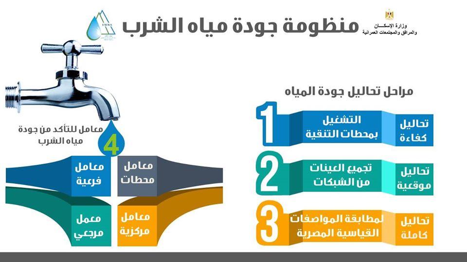 وزير الإسكان: منظومة متكاملة للتأكد من جودة مياه الشرب المُنتجة